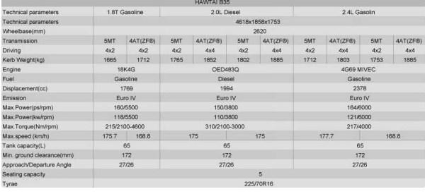 Hawtai B35 - Daten