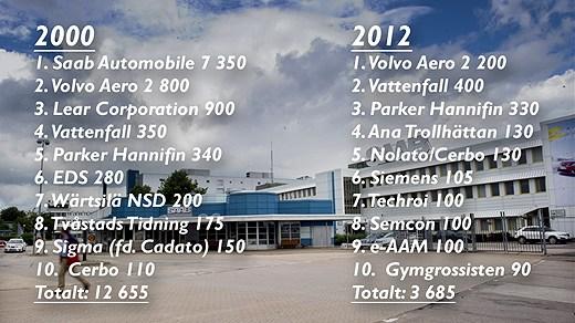 Die größten Arbeitgeber in Trollhättan, Grafik PV4 Väst