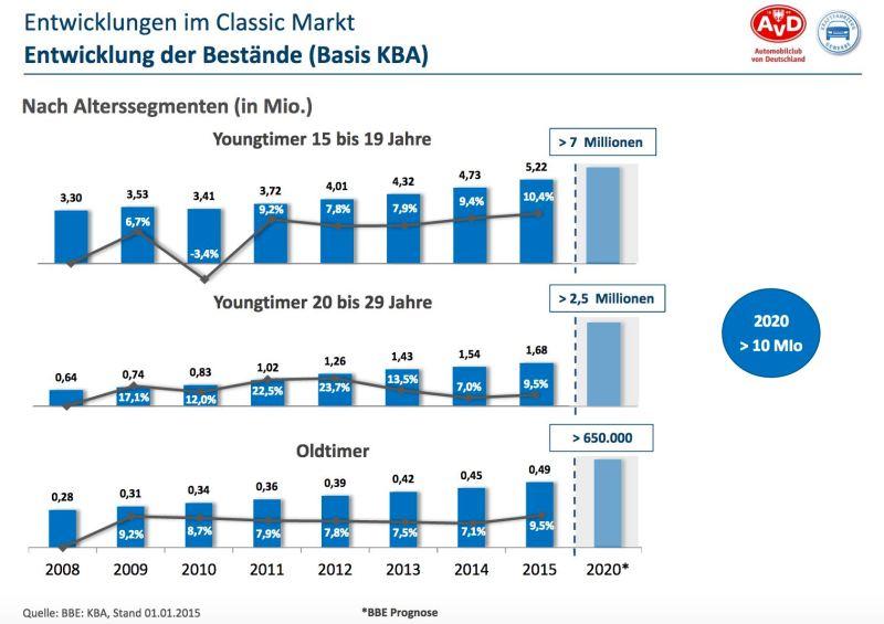 Utveckling på den klassiska och yngre timmermarknaden. Studera BBE Automotive