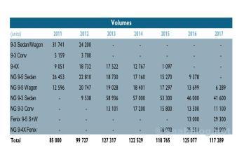 Saab Produktplanung bis 2017 nach Modellen