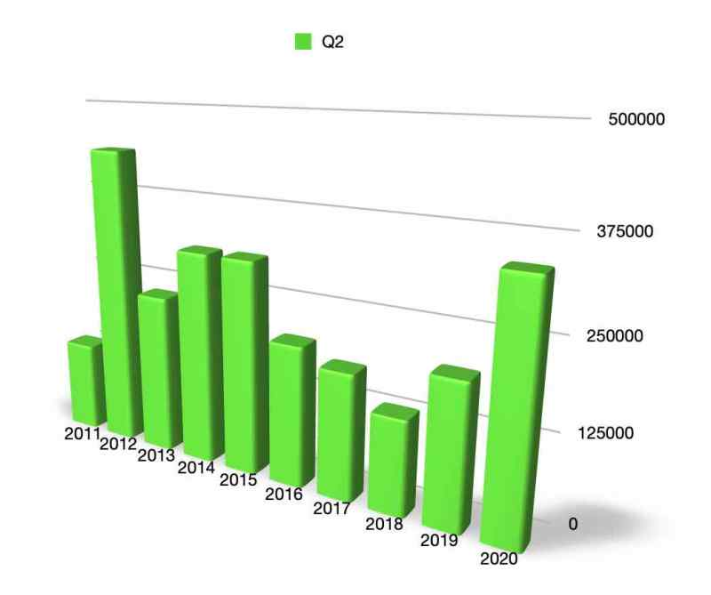 Readership numbers Q2 since 2010