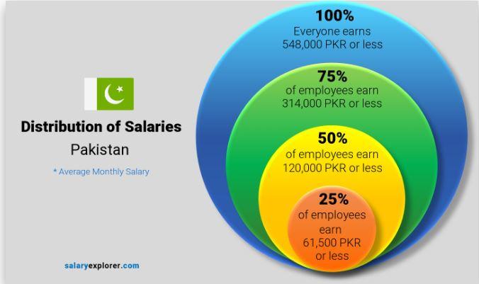 distribution of Salaries in Pakistan