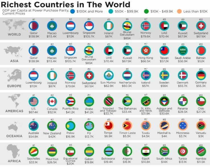 Top 10 Richest Countries in the World -GDP Per Capita - 2020 Data