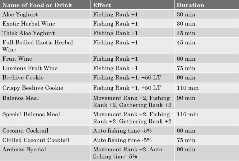 В таблице представлен обзор всех продуктов и напитков, которые улучшают вашу рыбалку в bdo.