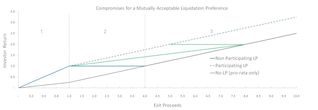 Comparision Chart To Illustrate The Actual Pre Money Valuation With Different Liquidation Preferences