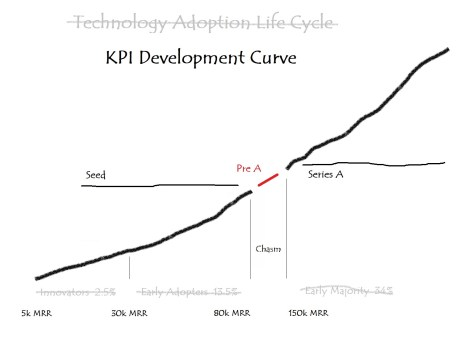 KPI Development Curve
