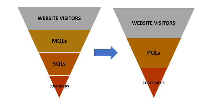 sales led and product led growth funnels