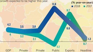 Photo of Продолжение экономического роста