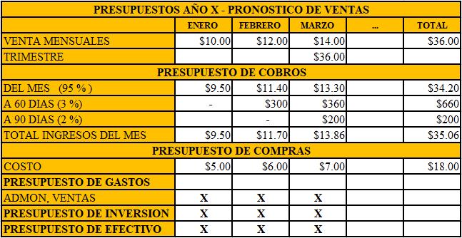 Presupuesto Empresarial