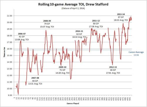 Rolling 10-game Average TOI, Drew Stafford (4/2/14)
