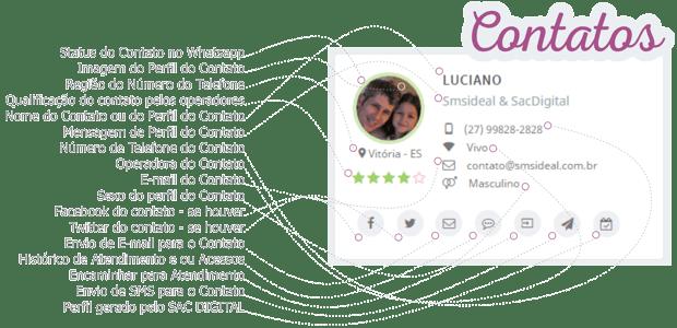 contatos-enriquecidos-pelo-sacdigital-via-telegram-em-atendimento-automatico-online
