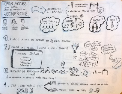 Ex sketchnote formation des doctorants