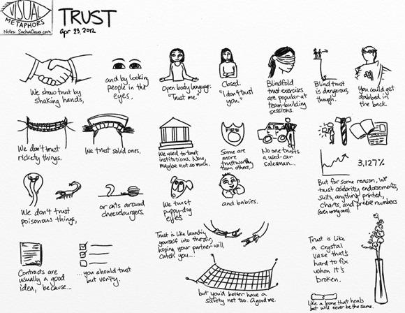 Visual Metaphors Trust