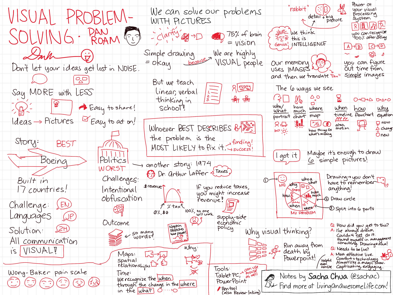 Sketching Guru - Dan Roam via @sachac