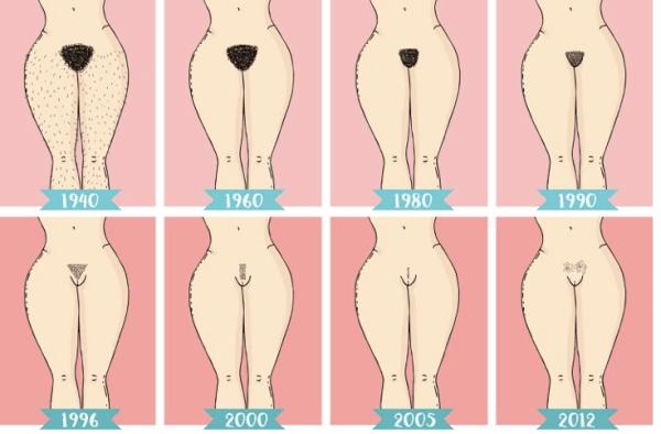 Evolución de la depilación