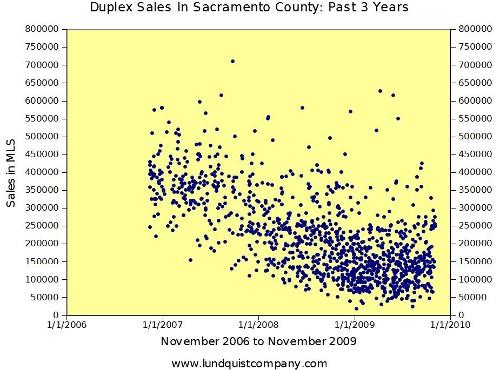 Housing Bubble Burst | Sacramento Appraisal Blog | Real Estate Appraiser