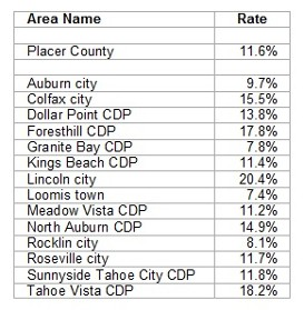 October 2009 Unemployment in Placer County