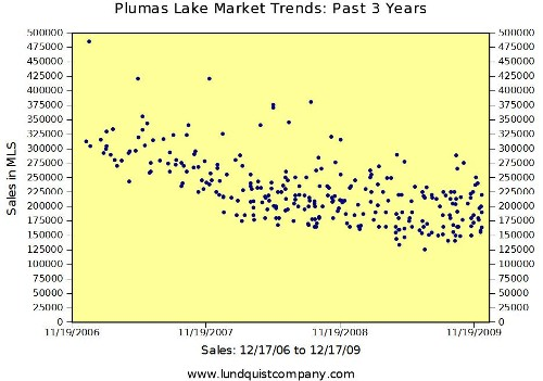 Plumas Lake Real Estate Market Trends Past 3 Years of Sales Lundquist Appraisal Company