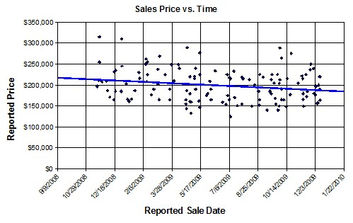 Plumas Lake Real Estate Market Trends