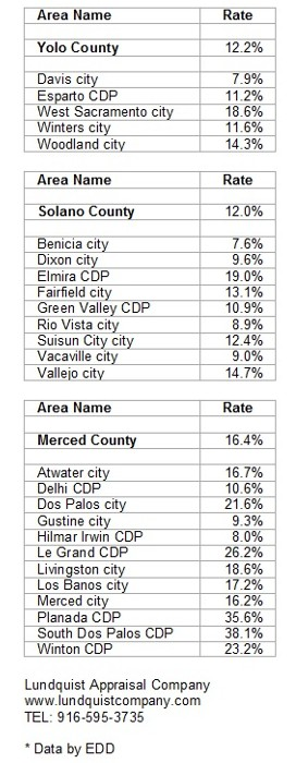 Yolo Solano Merced County Unemployment October 2009 Lundquist Appraisal Company
