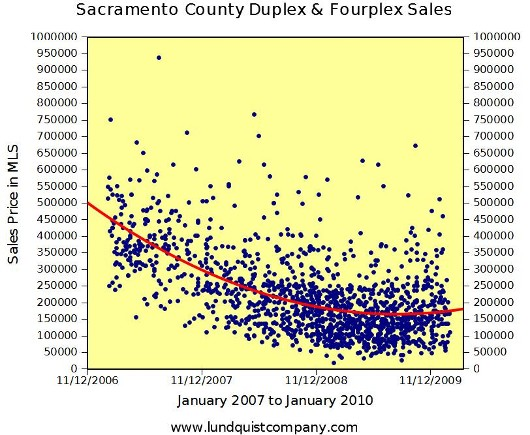 Sacramento County Duplex and Fourplex Sales 2007 to 2010 Trend Graph by Lundquist Appraisal Company