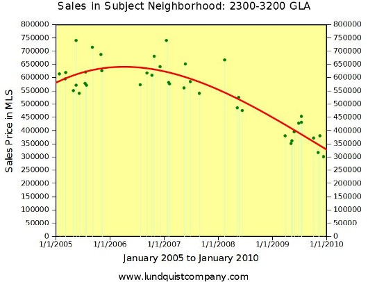 Sales in Subject Neighborhood - 2300 to 3200 GLA - trend graph by Lundquist Appraisal Company - Vacaville CA