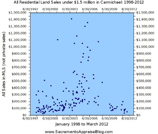 All Land Sales in Carmichael from 1998 to 2012 - Trend Graph by Sacramento Real Estate Appraiser - 530 pixels
