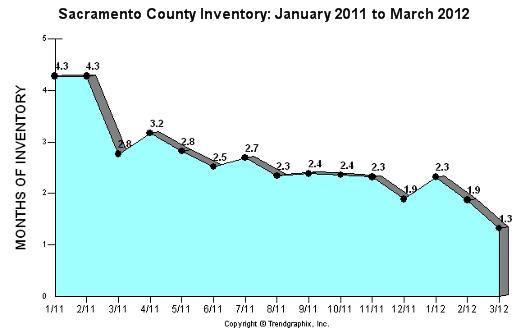 Inventory in all Sacramento County areas over past 12 months through March 2012 - Graph by Trendgraphix