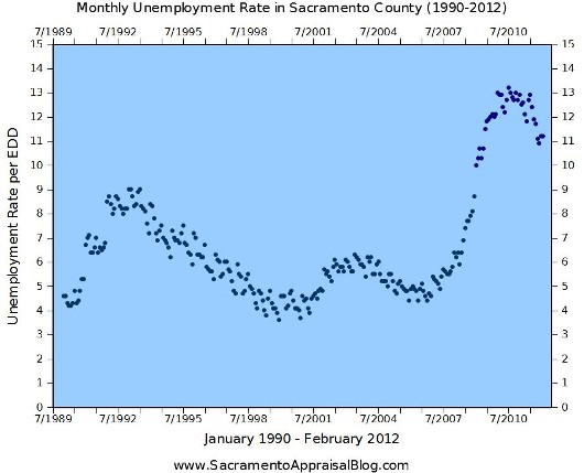 Unemployment in Sacramento County 1990-2012 - graph by Sacramento Appraiser - 530 pixels