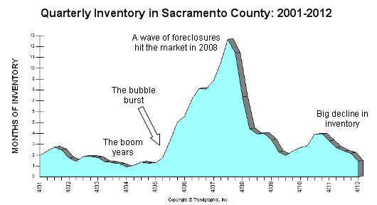 Inventory in Sacramento County - Quarterly from 2011 - Graph by Trendgraphix and modified by Sacramento Appraisal Blog