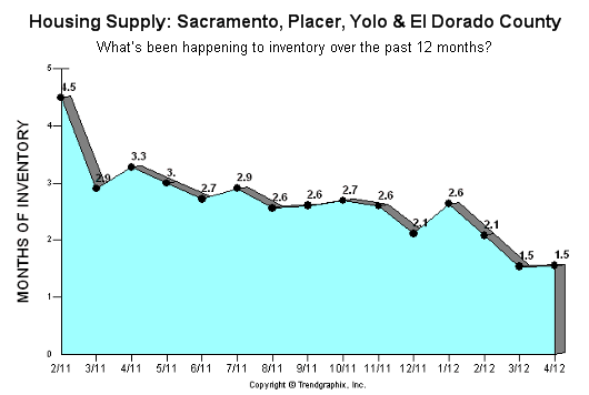 Months of Housing Supply in Sacramento Placer Yolo El Dorado County as of April 2012