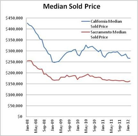 Sacramento County and California Graph Median Price by Wright Real Estate - Joel Wright