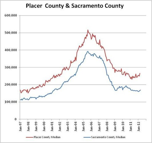 Sacramento County and Placer County median price graph by Joel Wright