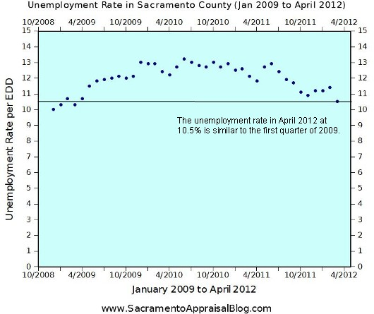 Unemployment Rate January 2009 to April 2012 - by Sacramento Home Appraiser - 530 pixels