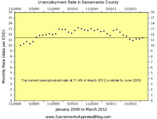 Unemployment Rate Sacramento County January 2009 to March 2012 by Sacramento Appraisal Blog