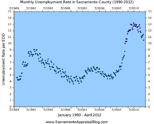 Unemployment in April 2012 - graph by Sacramento Appraiser - 530 pixels