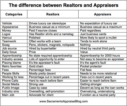 Realtors & Appraisers