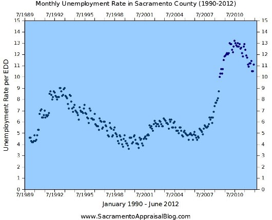 Unemployment in Sacramento County from January 1990 to June 2012 - by Sacramento Appraisal Blog
