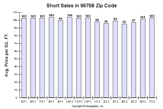 95758 zip code - all short sales - Sacramento Appraisal Blog