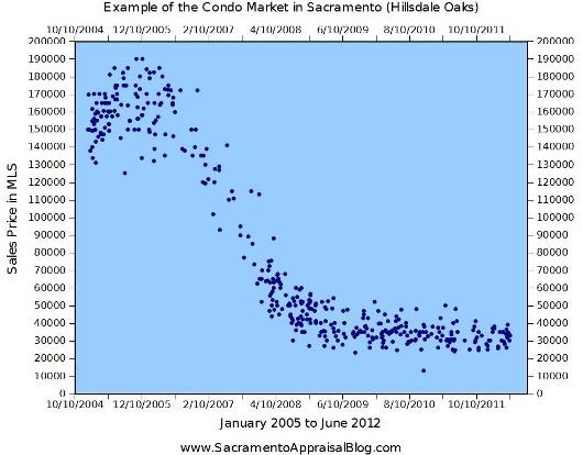 Condo Market in Sacramento Example - Hillsdale Oaks Subdivision - by Sacramento Appraisal Blog