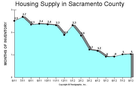 Housing Inventory in Sacramento County - Graph by Trendgraphix - posted on Sacramento Appraisal Blog