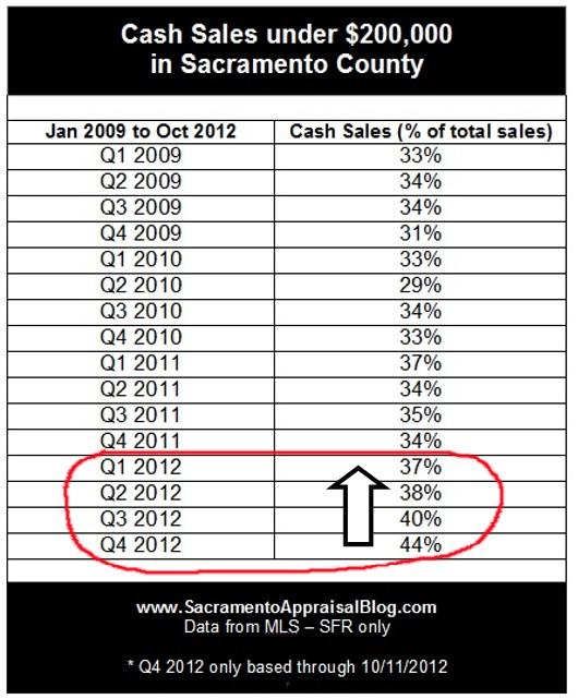 Cash Sales under 200K in Sacramento County - by Sacramento Appraisal Blog
