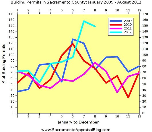 New construction building permits in Sacramento County - Graph by Sacramento Appraisal Blog