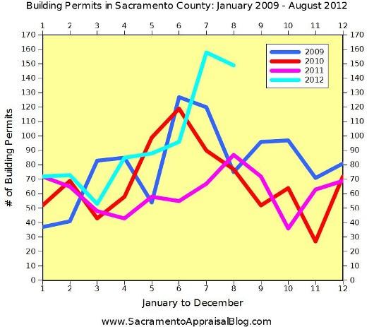 New construction building permits in Sacramento County - Graph by Sacramento Appraisal Blog