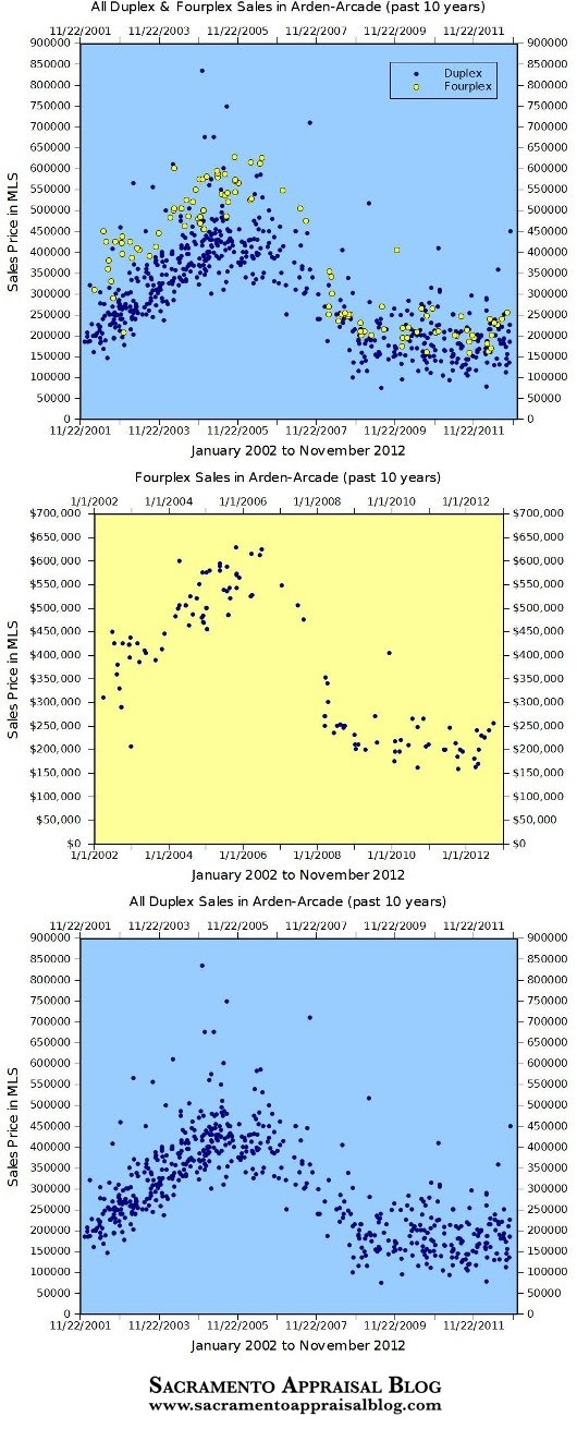 Arden Arcade Duplex and Fourplex Sales - by Sacramento Appraisal Blog