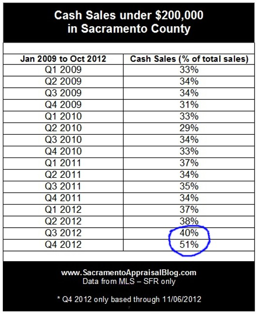 Cash Sales in Sacramento County Chart by Sacramento Appraisal Blog - 2012