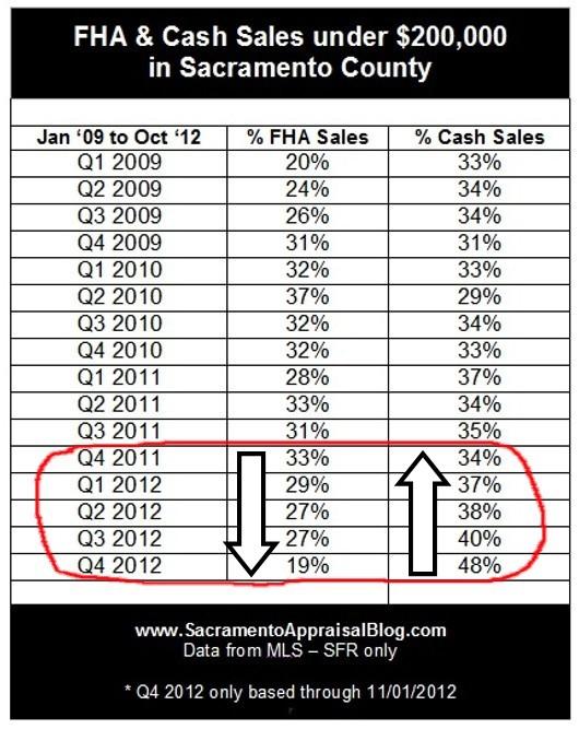 FHA and cash sales in Sacramento real estate market - by Sacramento Appraisal Blog