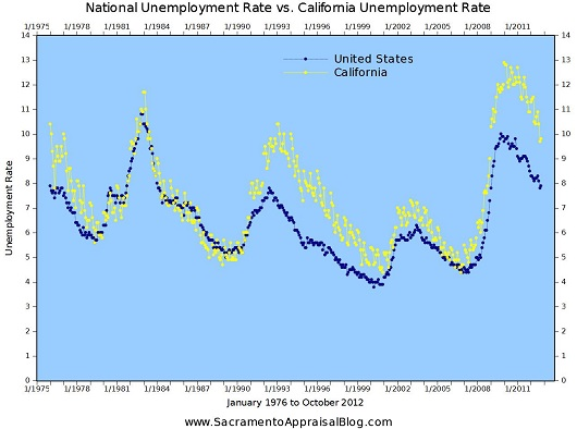 California vs United States National Unemployment Rate - 1976 to October 2012 - by Sacramento Appraisal Blog - 530 pixels