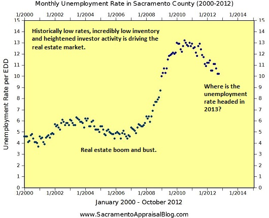 Unemployment Graph by Sacramento Home Appraiser Blog