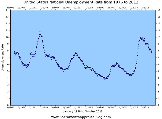 United States National Unemployment Rate - 1976 to October 2012 - by Sacramento Appraisal Blog - 530 pixels